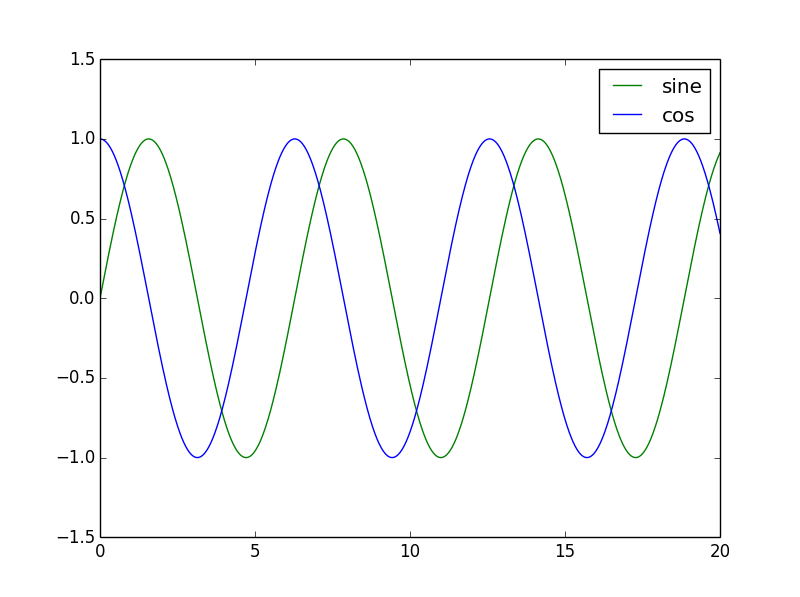 An introduction to Numpy and Matplotlib – Python For Engineers
