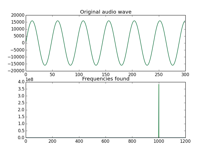 Audio and Digital Signal Processing(DSP) in Python – Python